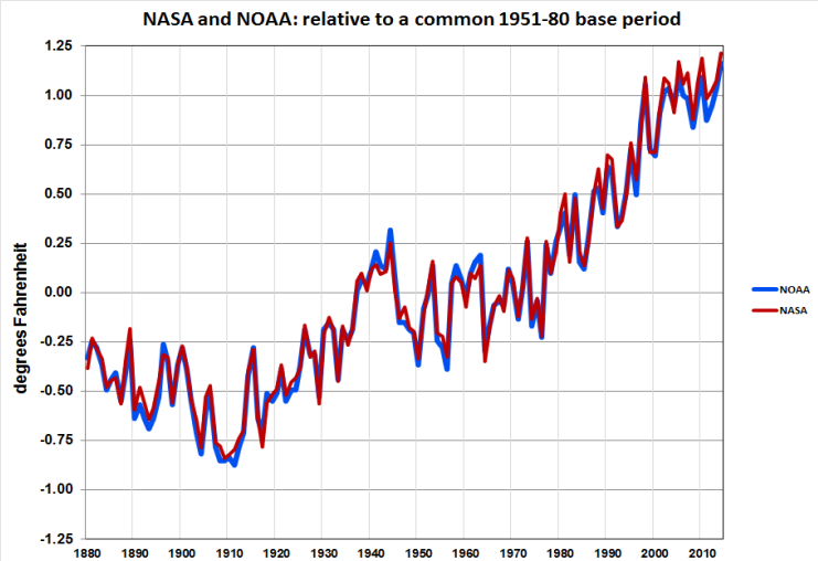 الخط الأزرق يمثل قراءات إدارة المحيطات والمناخات الوطنية فيما يمثل الخط الأحمر قراءات ناسا على مر السنوات مقارنة مع سنوات القياس 1951 و1980 وتبدو في مسار تصاعدي