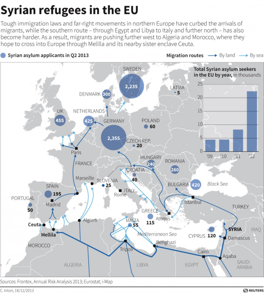 خطوط هجرات اللاجئين السوريين