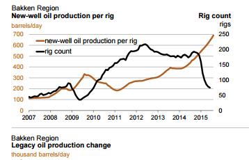 رسم يبين عدد آبار النفط الصخري في الولايات المتحدة باللون الأسود، بينما يشير الخط البني إنتاج كل بئر من النفط