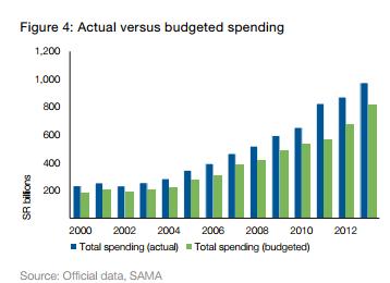 رسم بياني يوضح اعتمادات الإنفاق المقدرة بالميزانية السعودية باللون الأخضر، بينما يظهر اللون الأزرق حجم الإنفاق الحقيقي