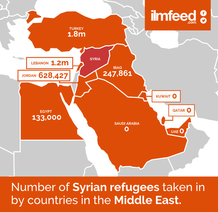 رسم يبين أعداد اللاجئين السوريين في دول الشرق الأوسط
