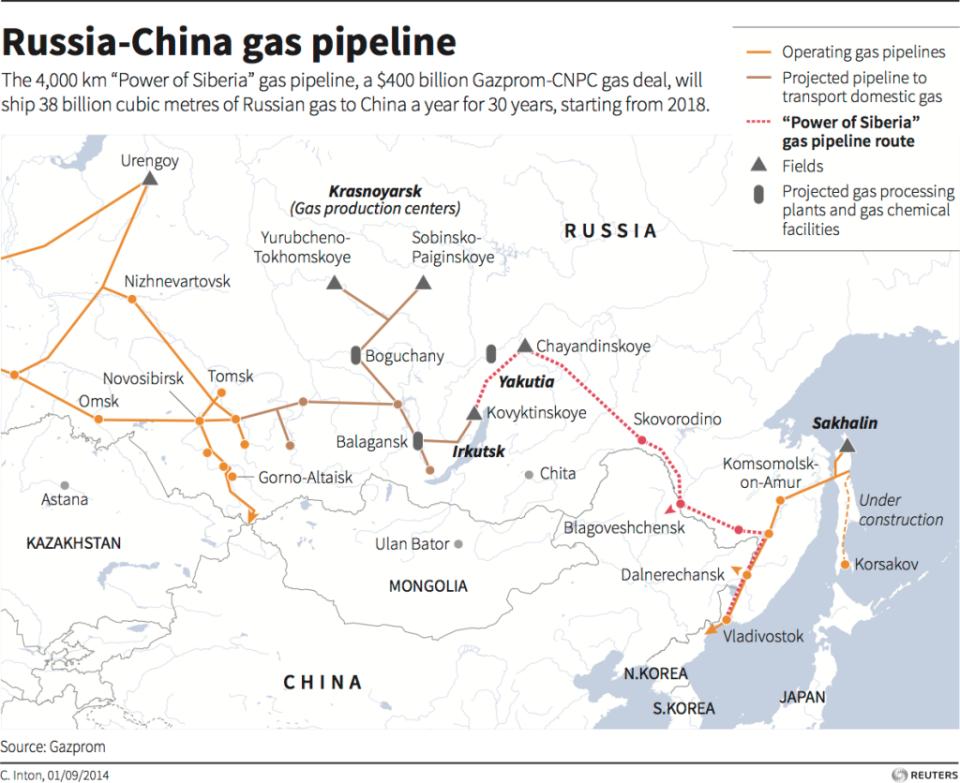 مشروع أنبوب الغاز الروسي الصيني