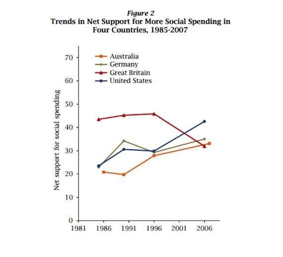 اتجاهات الدعم الصافي للمزيد من الإنفاق الاجتماعي في أربع بلدان في الفترة 1985 - 2007