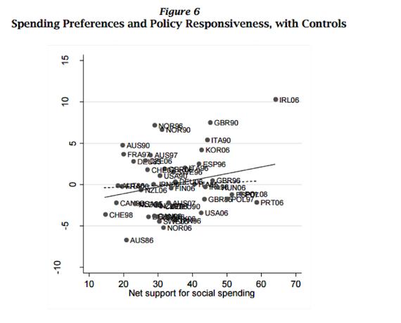 أولويات الإنفاق وسياسة الاستجابة