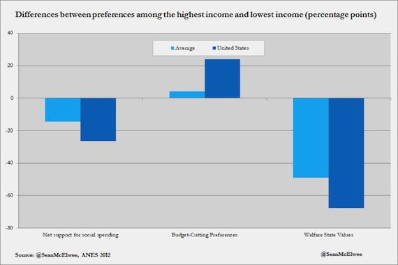 الاختلافات في الأولويات بين ذوي الدخل الأعلى وذوي الدخل الأقل
