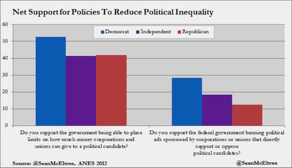 الدعم الصافي للسياسة للحد من عدم مساواة السياسية