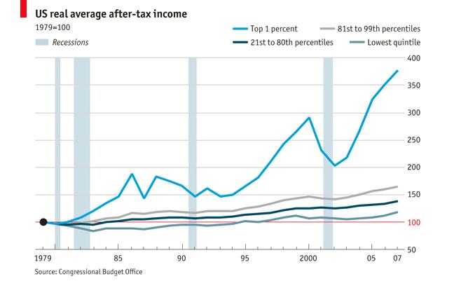 الخط الأزرق يبين معدل دخل الواحد بالمئة الأغنى في الولايات المتحدة مقارنة ببقية الطبقات الأخرى منذ عام 1979